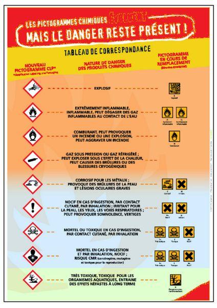 Les pictogrammes chimiques A2